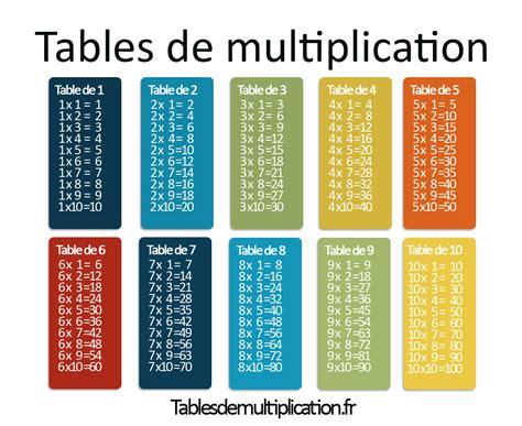 Les Tables De Multiplication Sur Tablesdemultiplicationfr