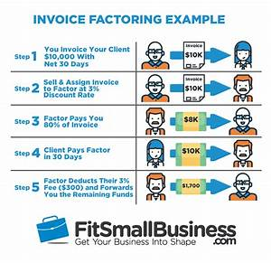 What invoice factoring is how it works for Invoice factoring costs