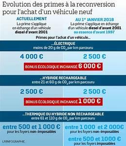 Prime à La Casse Essence 2017 : plan climat ce qui change pour la prime la casse en 2018 le parisien ~ Medecine-chirurgie-esthetiques.com Avis de Voitures