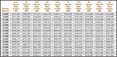 mortgage interest rate table what size mortgage can you afford