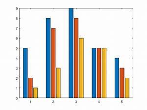 Types Of Bar Graphs - Matlab  U0026 Simulink
