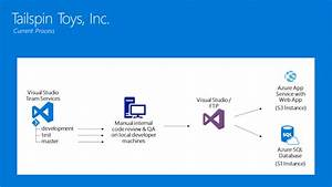 Continous Delivery In Vsts And Azure  U2013 Wds Student Guide
