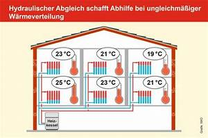 Hydraulischer Abgleich Heizkörper : hydraulischer abgleich so funktioniert der hydraulische ~ Lizthompson.info Haus und Dekorationen