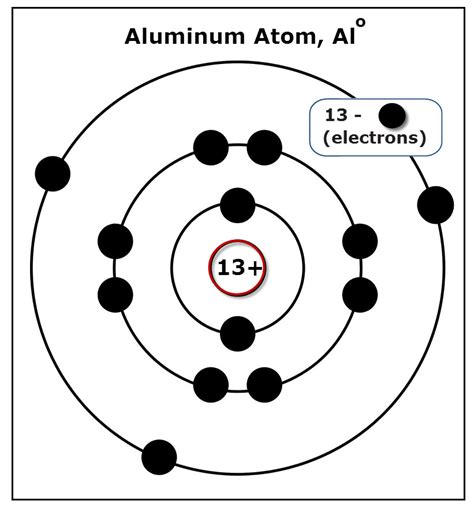 Diagram For Aluminum by Diagram Of An Aluminum Atom