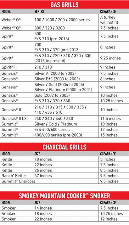 Turkey Weber Grill Grills Cooking Guide Burning