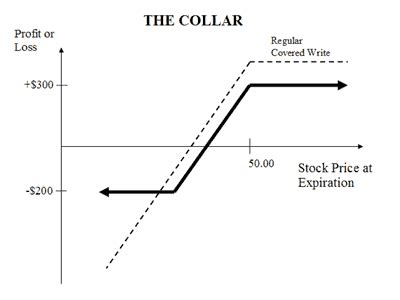 collar option trading explained