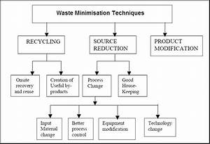 Waste Reduction And Raw Material Conservation Are The Most