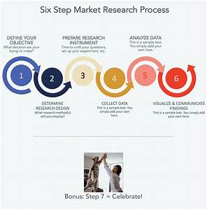 The Market Research Process  6 Steps To Success