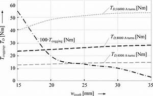 Influence Of The Stator Tooth Width W
