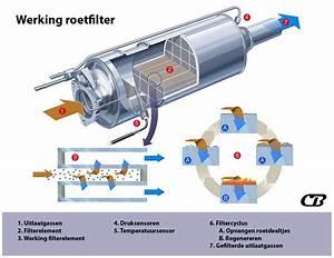 Hoe Werkt Een Roetfilter  Dpf