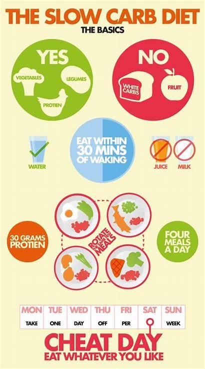 Carb Slow Diet Eat Plan Meal Week