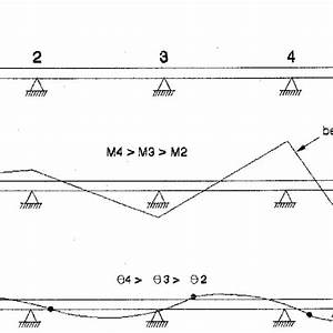 Shear And Bending Moment Diagrams For Continuous Beams