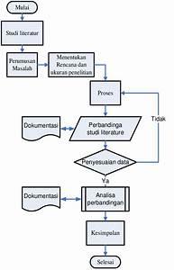 Gambar 1  Flowchart Metodologi Penelitian