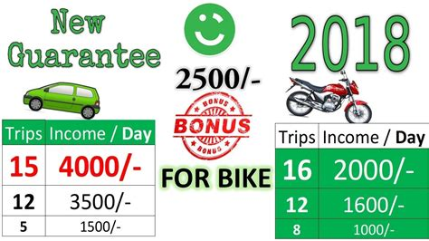 Careem Guarantee 2018 All Pakistan For Car & Bike With