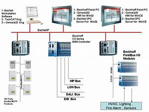 Integrated Building Management System  System Architecture