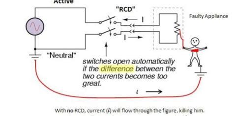 what is an rcd how many are required houspect