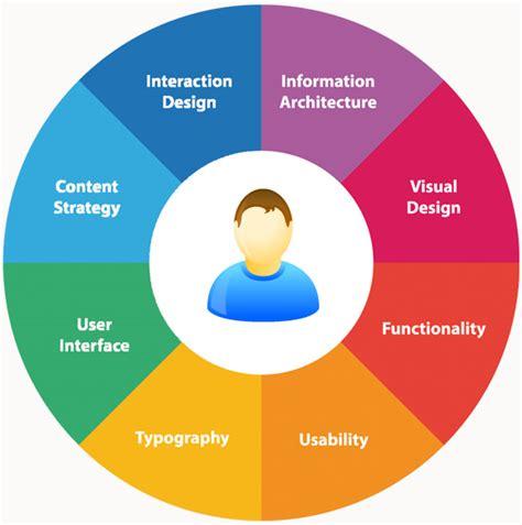 user experience design usabilita  utente al centro tlc