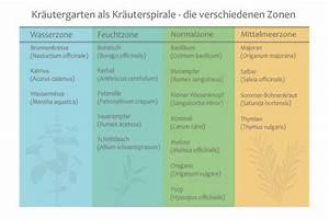 Winterharte Pflanzen Liste : welche kr uter passen nebeneinander zusammen pflanzen tabelle ~ Michelbontemps.com Haus und Dekorationen