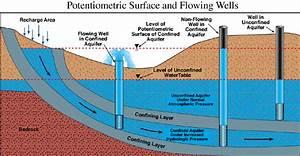 Ohio Dswr Potentiometric Surface Maps