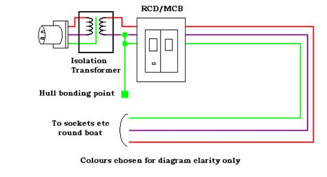 tripping marina rcd current device  craft directive