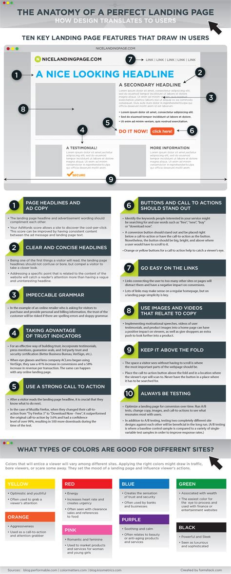 Landing Page Design Best Practices Anatomy Perfect