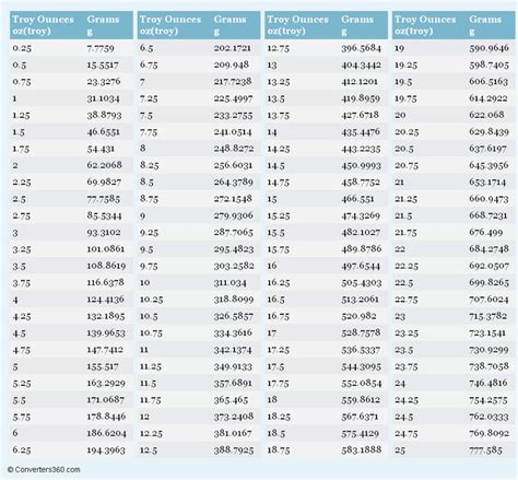 weights  measures conversion chart printable google search measure weight conversion