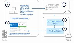 Upgrade Readiness Architecture  Windows 10