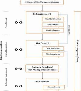 Flow Diagram Of Quality Risk Management Process 8