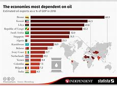 Chart The economies most dependent on oil Statista