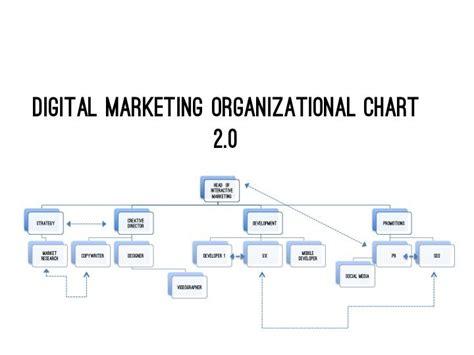 digital marketing course structure pin by digi on digital apprentice digital