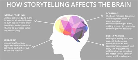 5 Storytelling Techniques For Brands  Right Mix Marketing
