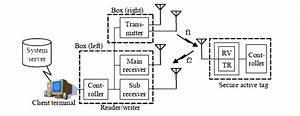 what is active rfid tag features and applications of With rfidblockdiagramjpg