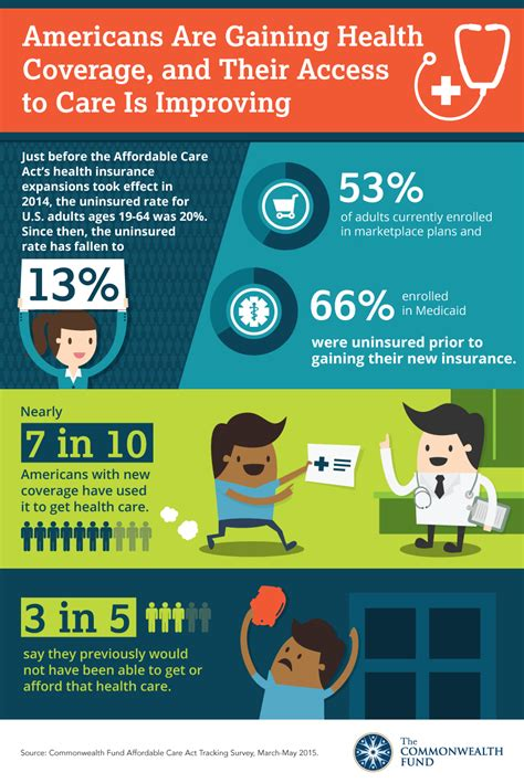 americans gaining health coverage   access