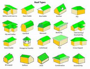 Estimating Roof Pitch  U0026 Determining Suitable Roof Types
