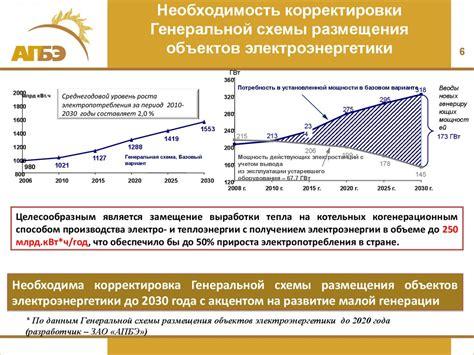 Энергетическая стратегия России до 2020 г. ее реализация и перспективы развития ТЭК ЭнергоСовет.ru