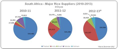 South Africa 2013-14 Rice Imports Forecast To Increase 8