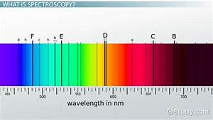 Basic Principles Of Spectroscopy