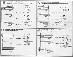 Cantilever Beam Deflection Formula Table