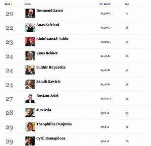 Meet the 50 Richest people in Africa + Net Worth | How ...