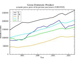 Prodotto Interno Lordo Italia 2012 Pil Italia Cos 232 Cosa Misura Le Stime Istat E La
