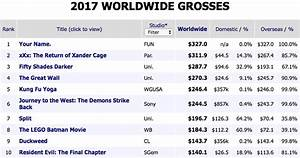 2017's highest-grossing movies so far offer a fascinating ...