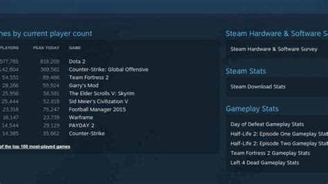 steam support phone number seven out of ten most played on steam linux