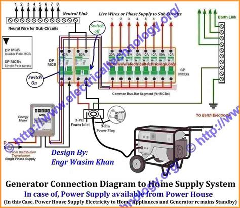 Fuse Box Wiring Diagram House by Wrg 3813 Fuse Box Home