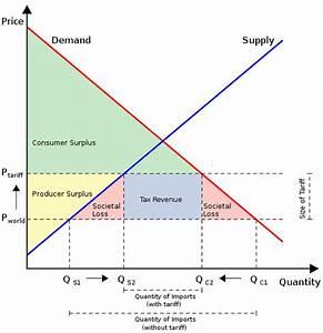 Tariffs, Quotas and Subsidies