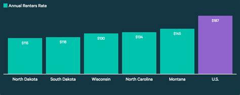 average cost  renters insurance  valuepenguin