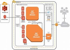 Rapidly Deploy Sap Hana On Aws With New Deployment Guide And Templates