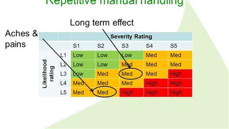 risk assessment matrix youtube