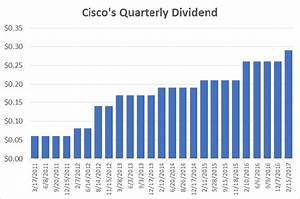 Cisco Stock History Chart Cisco Is Now An Even Better Dividend Stock The Motley Fool