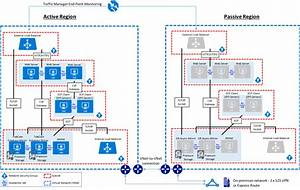 Sample Azure Architecture Diagram