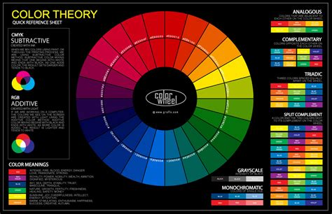color chart wheel the color wheel chart poster for classroom graf1x